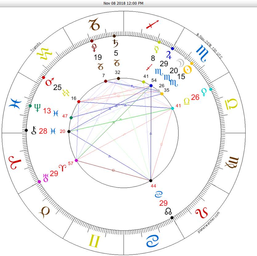 North Node in Cancer Nov 2018 (Catharsis and healing