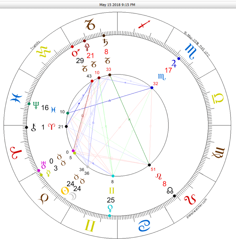ASTROLOGY REPORT - May 15 Taurus New Moon (8 years influence
