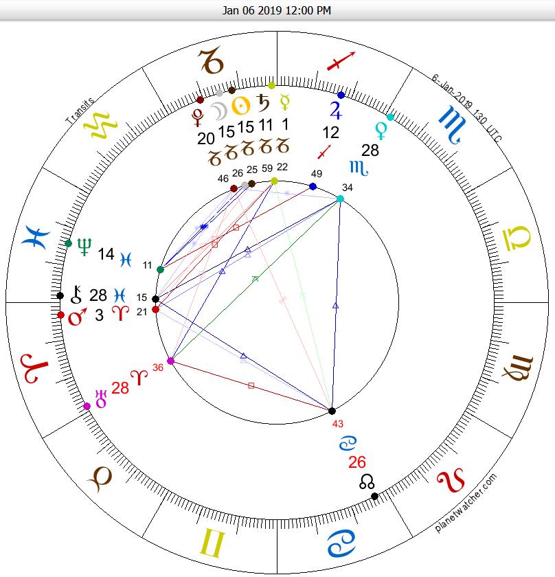 january 1 2020 eclipse astrology