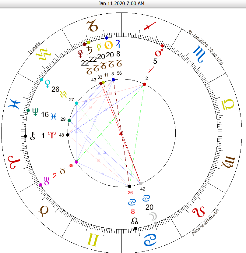 Aquarius Horoscope 2024