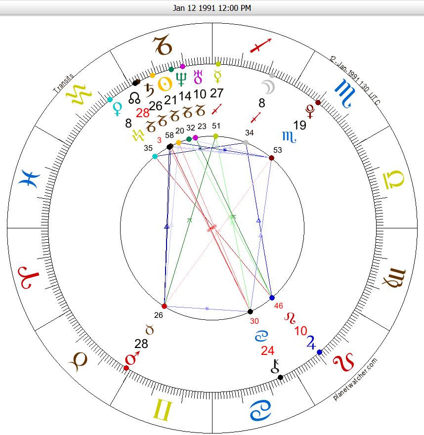 My Natal Chart and Progressed Chart - ANARKEDEN