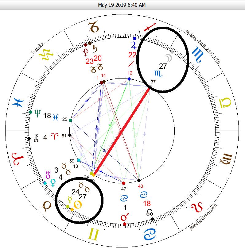 Scorpio Full Moon May 14-19 2019 - ANARKEDEN